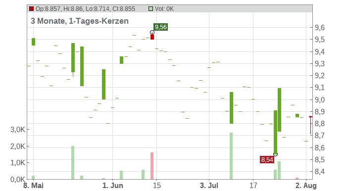 AIA Group Ltd. Chart