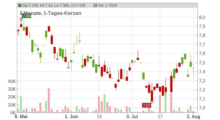 CHINA MOBILE LTD. Chart