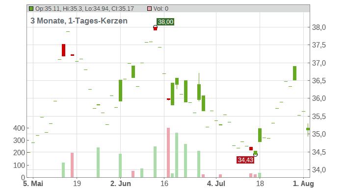 Asahi Group Holdings Ltd. Chart