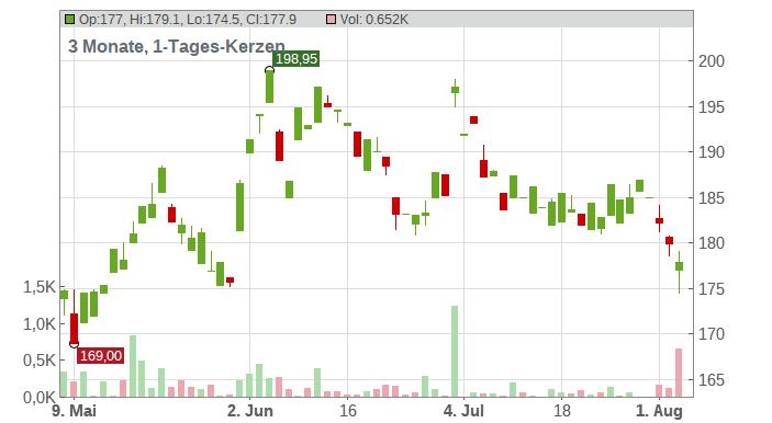 Daikin Industries Ltd. Chart