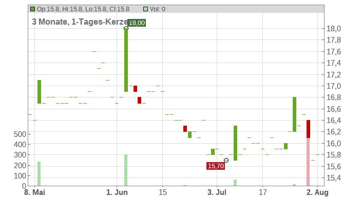 Nippon Electric Glass Co., Ltd. Chart