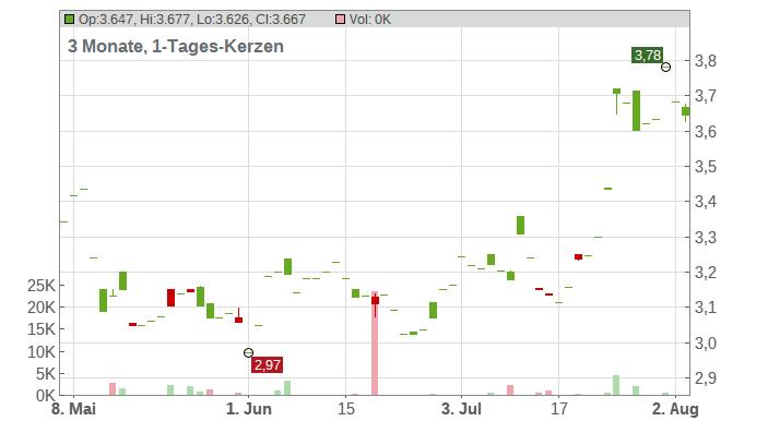 Mitsubishi Motors Corp. Chart