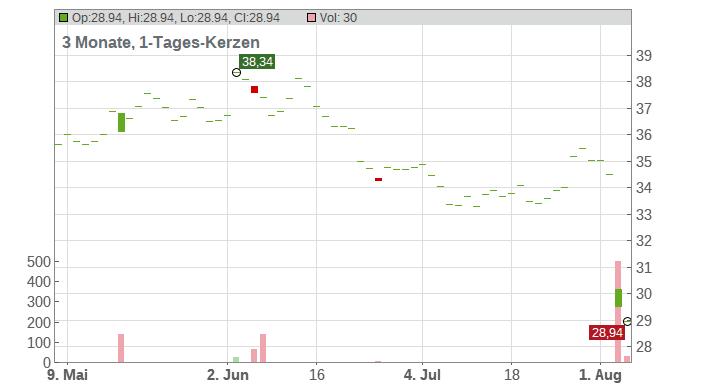 Yamaha Corp. Chart
