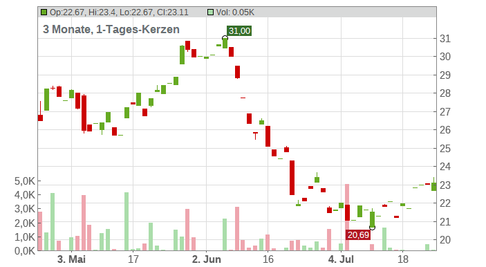 ArcelorMittal S.A. Chart
