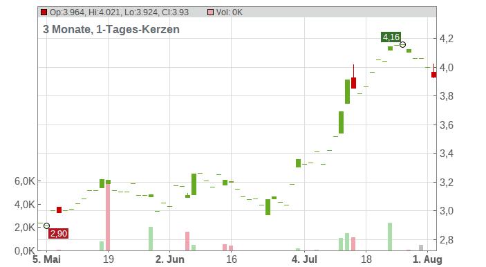 Aker Solutions Holding ASA Chart