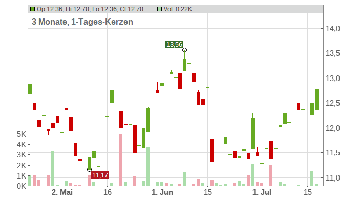 HENNES + MAURITZ B SK-125 Chart