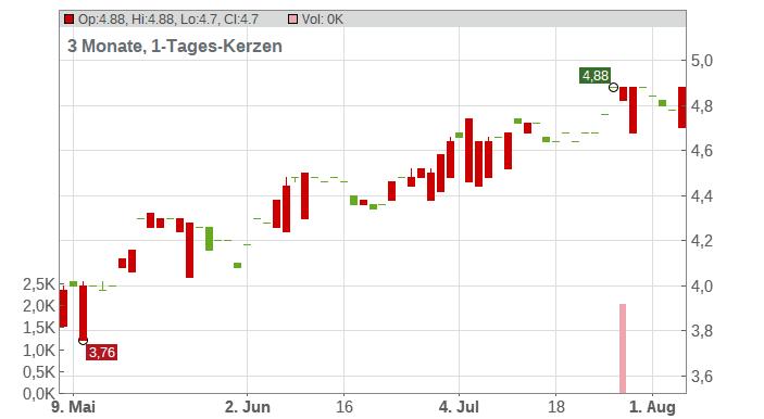 Aegon NV Chart