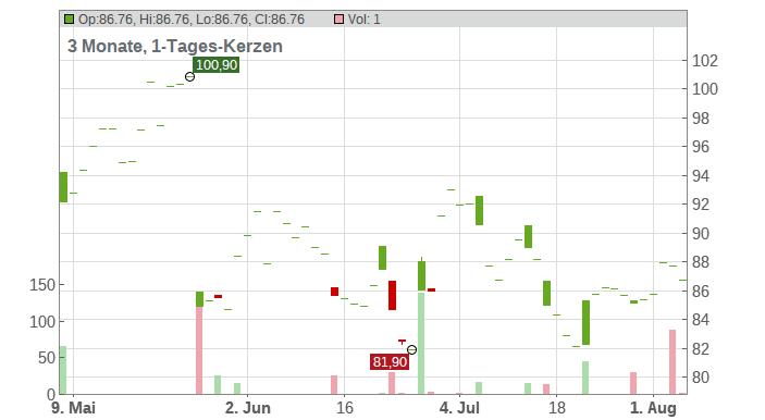 AeroVironment Inc. Chart