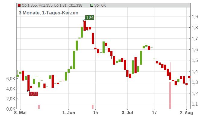 Agenus Chart