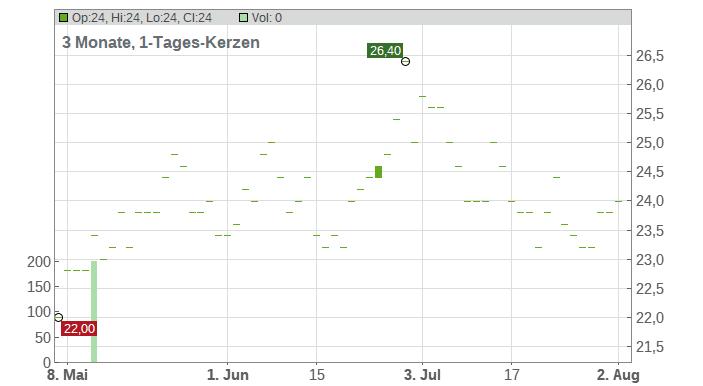 Agios Pharmaceuticals Chart
