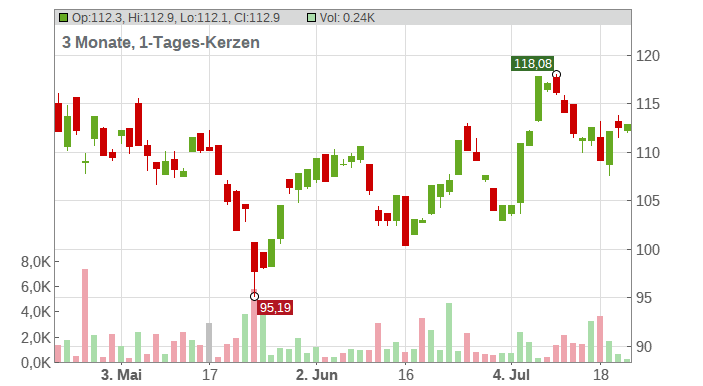Alphabet Inc. (C Shares) Chart