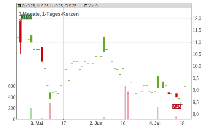 Aluminium Corp. of China ADR Chart