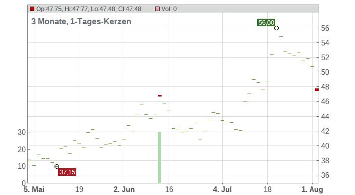 Ameresco Inc. Chart
