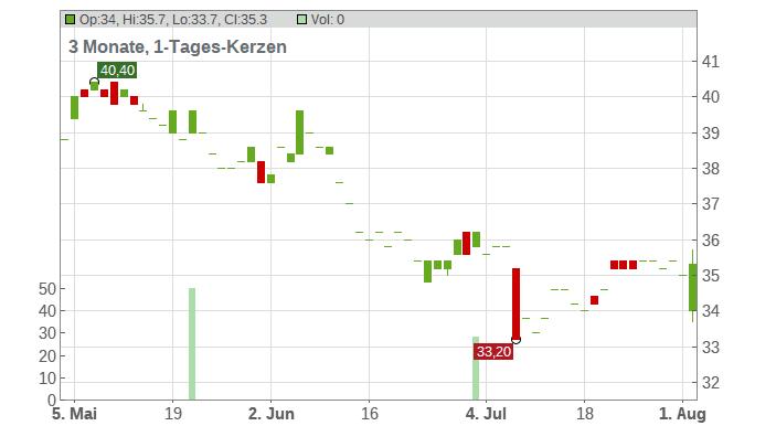 Avista Corp Chart