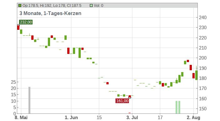 BeiGene Ltd Chart
