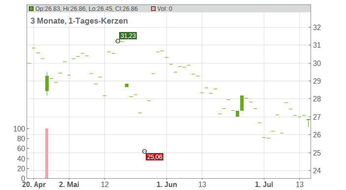 Buckle Inc. Chart