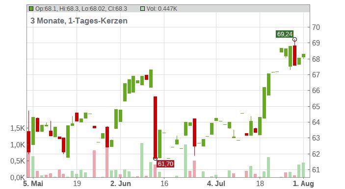 CVS HEALTH Corp Chart