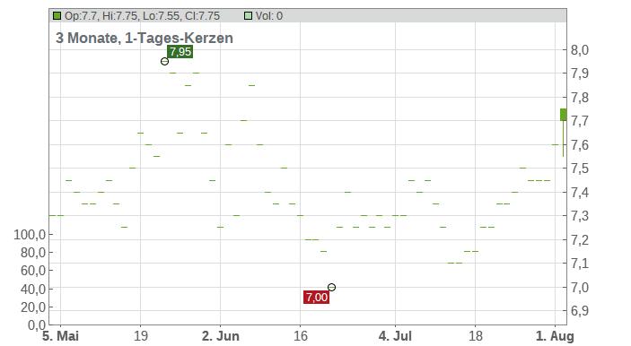 CATO Corp Chart