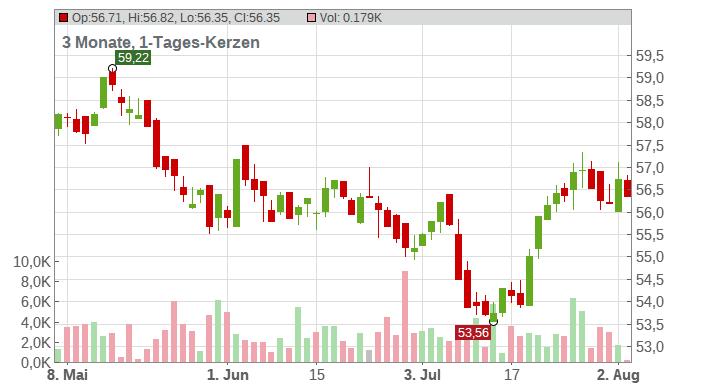 The Coca-Cola Co. Chart