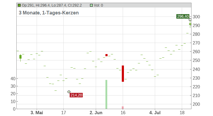 Deckers Outdoor Corp. Chart