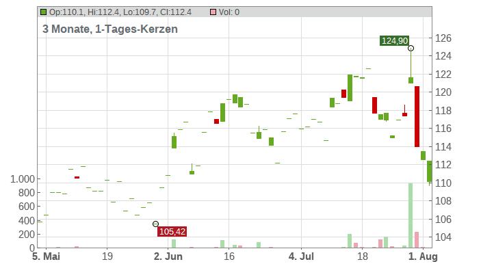 DexCom Chart
