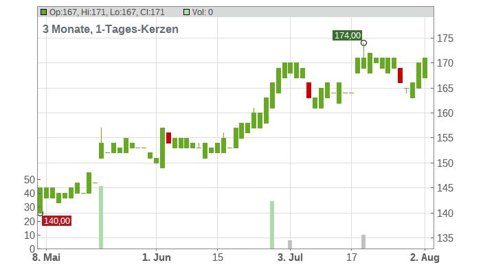 Eagle Materials Inc. Chart