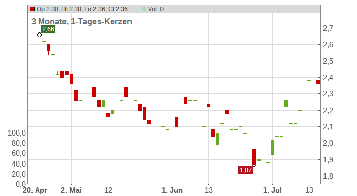 Enzo Biochem Inc. Chart