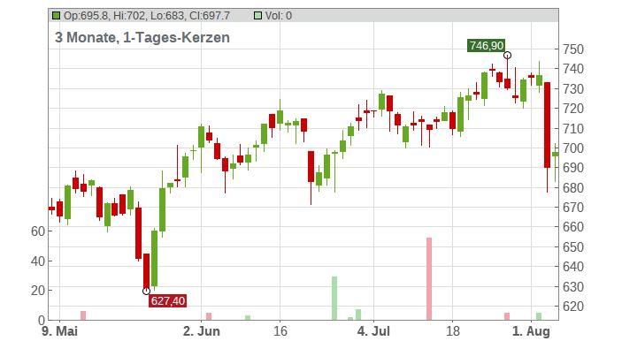 Equinix Chart