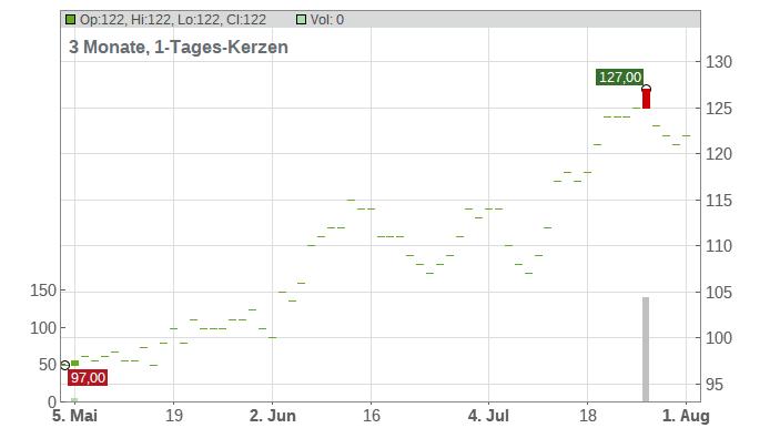 Evercore Chart
