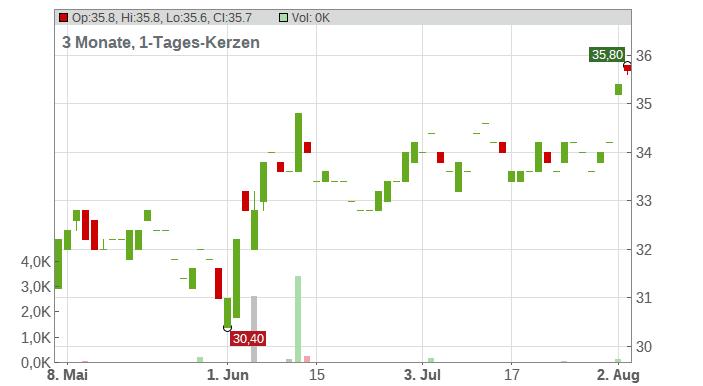 Flowserve Corp Chart