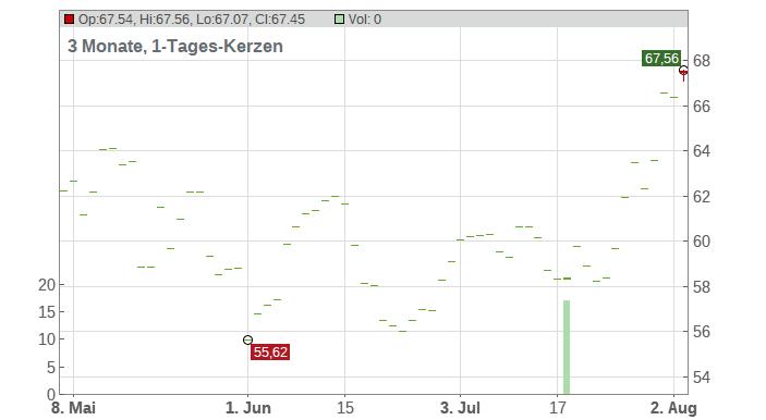Freshpet Inc. Chart