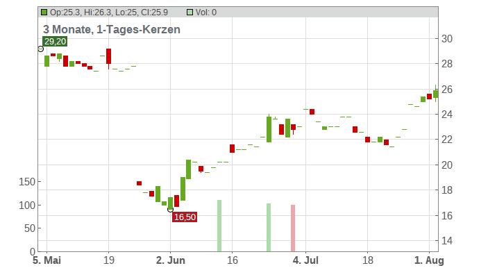 Genesco Chart