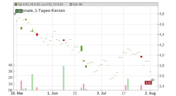 Harmony Gold Mining Company Limited Chart