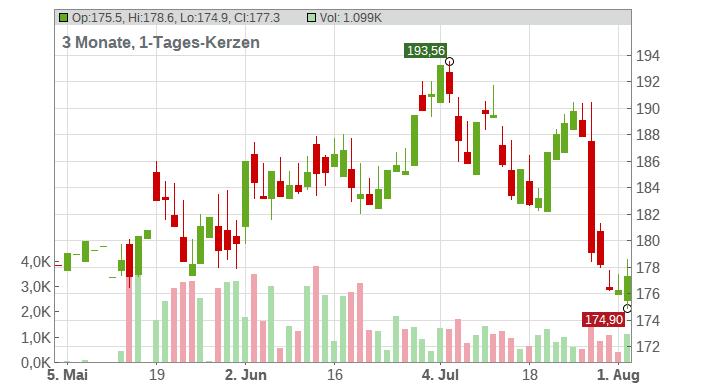Honeywell International Inc. Chart