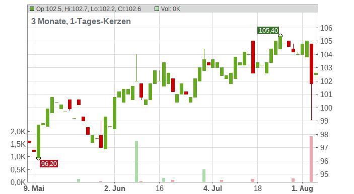 Intercontinental Exchange Inc Chart
