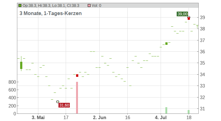 Iridium Communications Inc. Chart