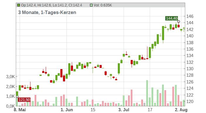 JPMorgan Chase & Co. Chart
