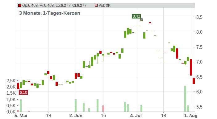 Jetblue Airways Corp. Chart