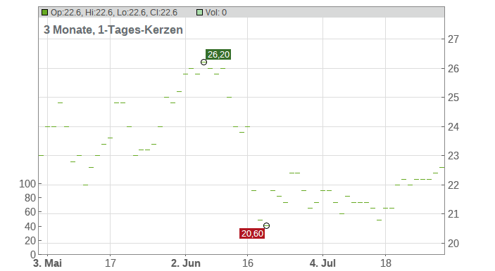 Koppers Holdings Chart