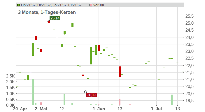 Mattel Inc. Chart