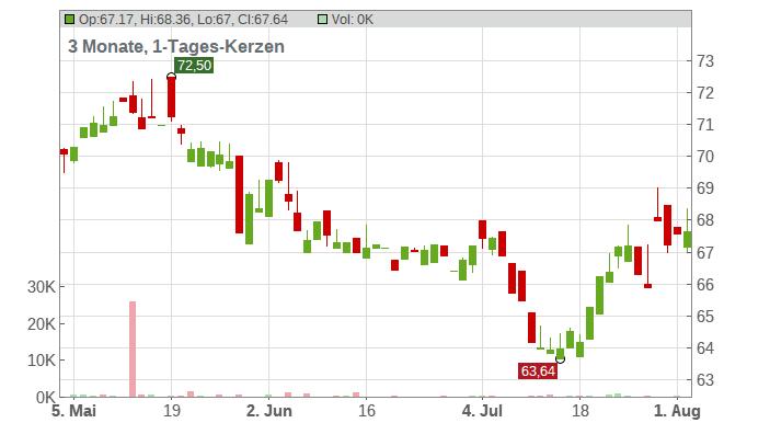 Mondelez International Inc. Chart