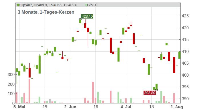 Northrop Grumman Corp. Chart