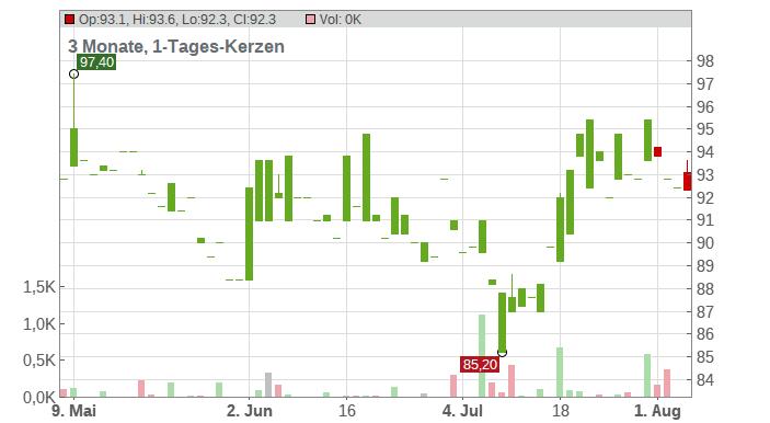 Novartis AG (ADRs) Chart