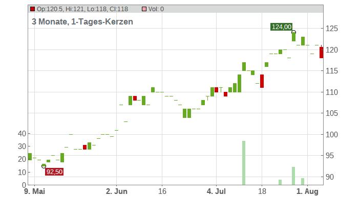Polaris Industries Inc. Chart