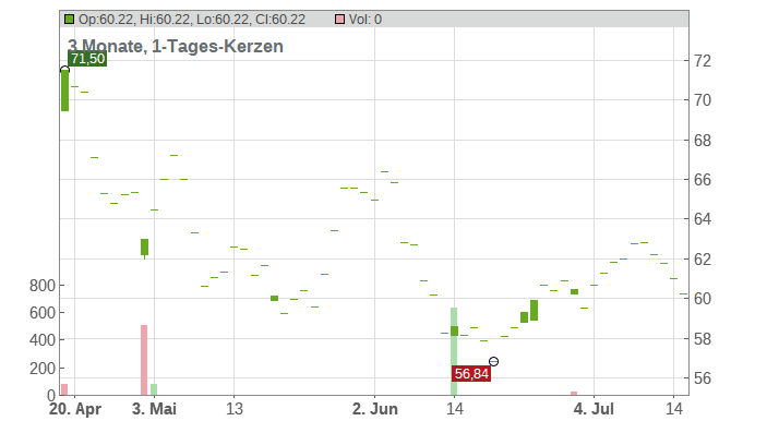 Charles Schwab Corp. Chart