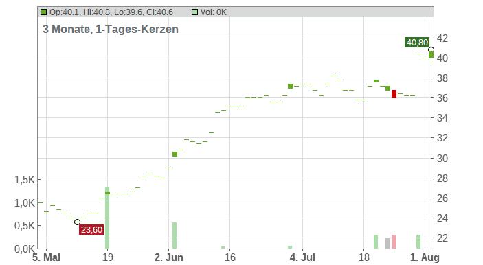 Skywest Inc. Chart