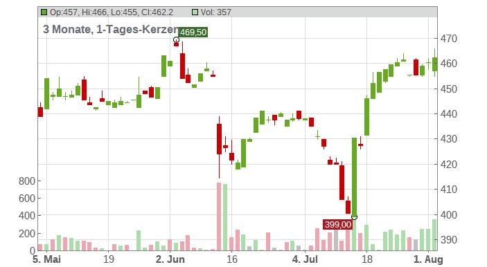 UnitedHealth Group Inc. Chart
