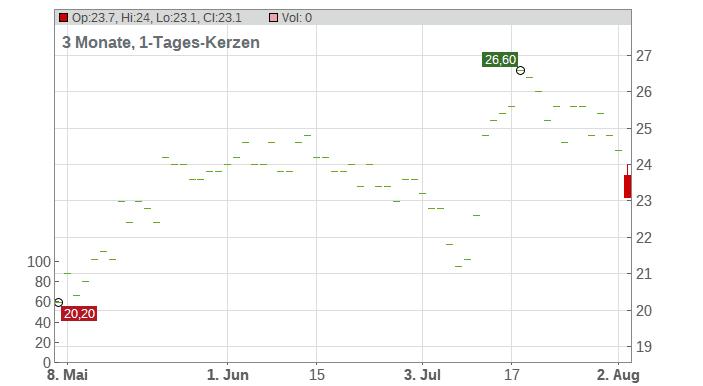 Veracyte Inc. Chart