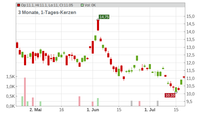 Audio Pixels Holdings Ltd Chart