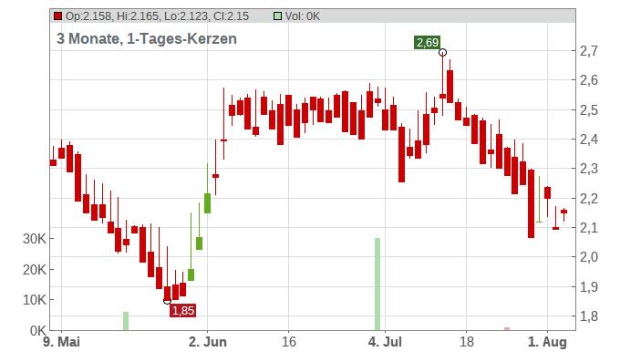 Eloro Resources Ltd. Chart